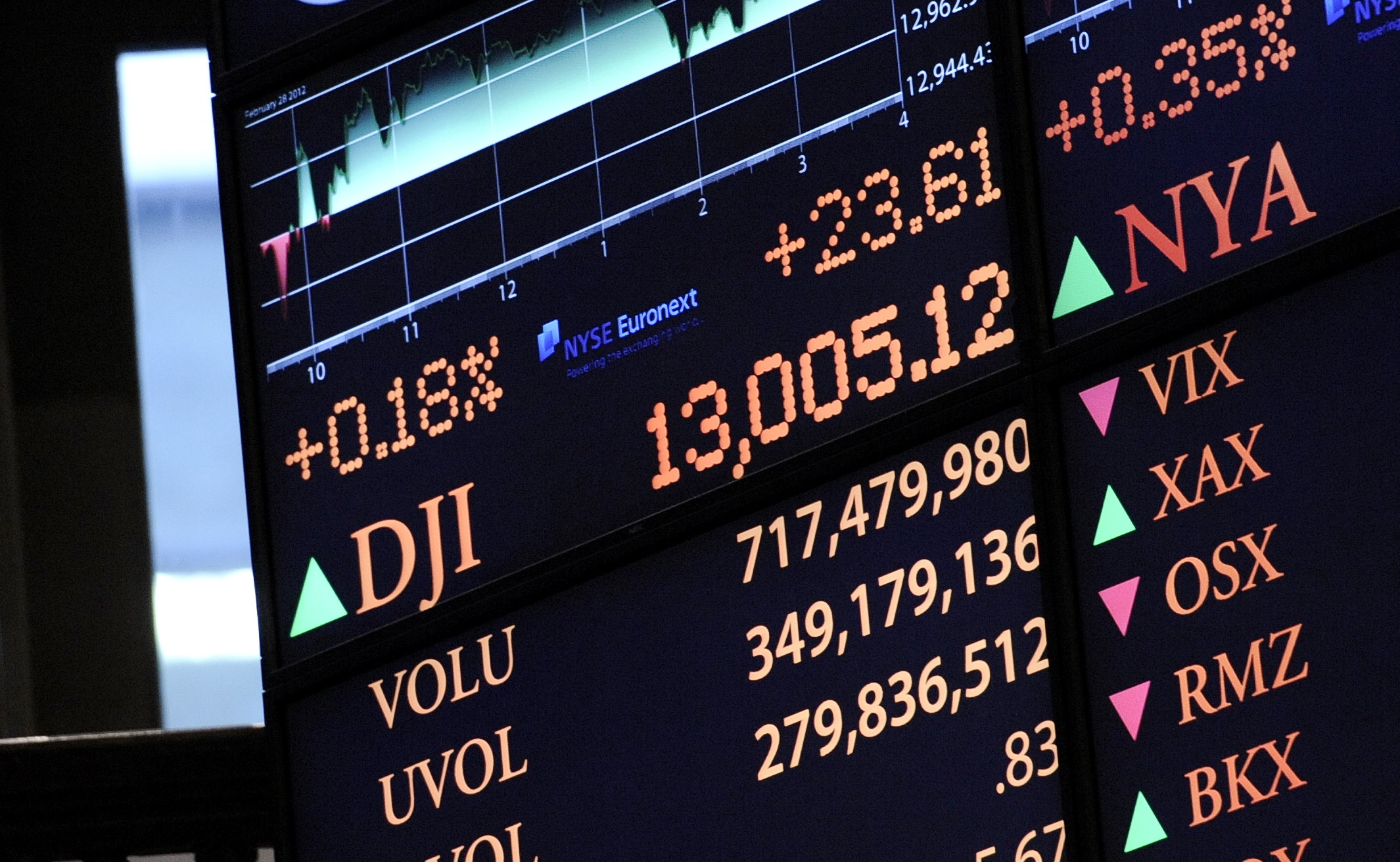 The Dow Jones Industrial Average DJIA or simply the Dow ˈ d aʊ is a stock market index that shows how 30 large publicly owned companies based in the