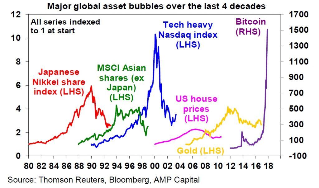 bolle speculative nei mercati di bitcoin