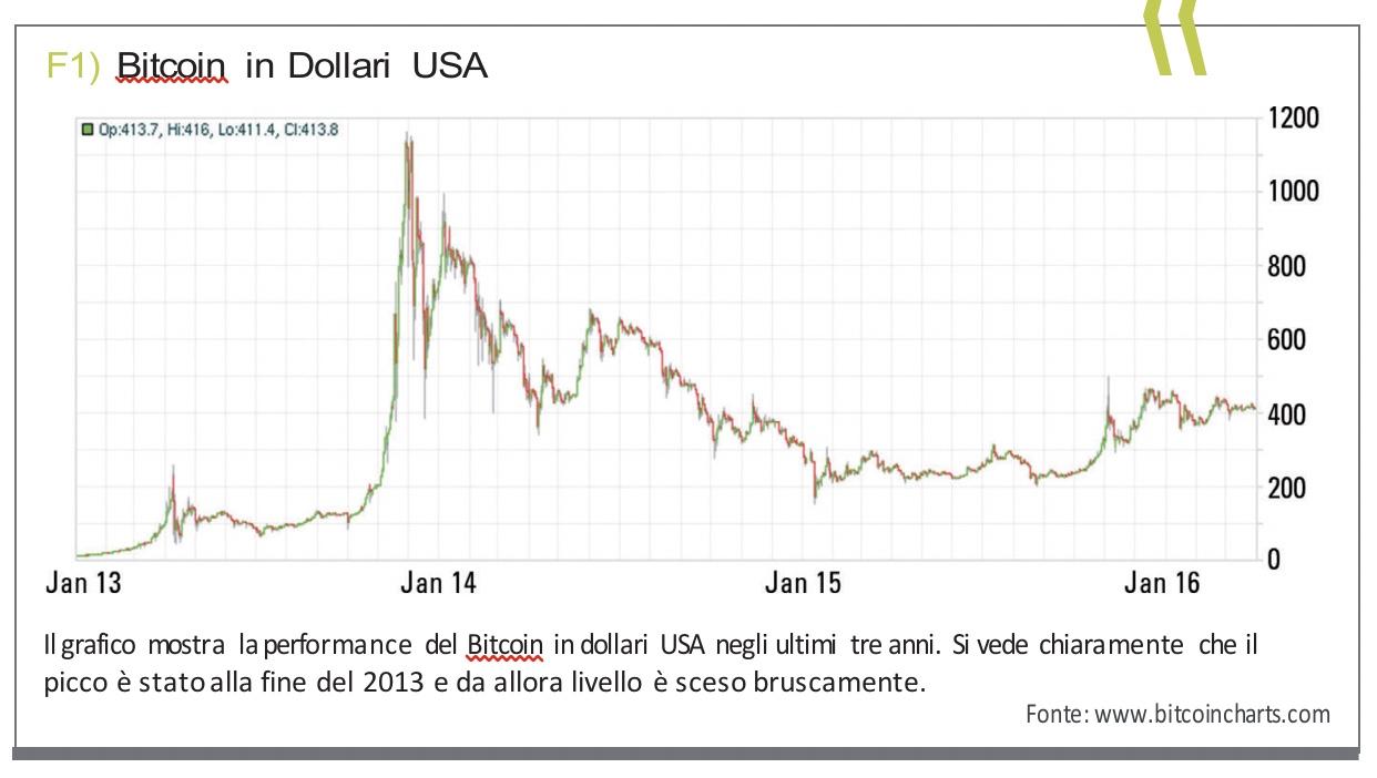 Mettere in sicurezza i propri bitcoin