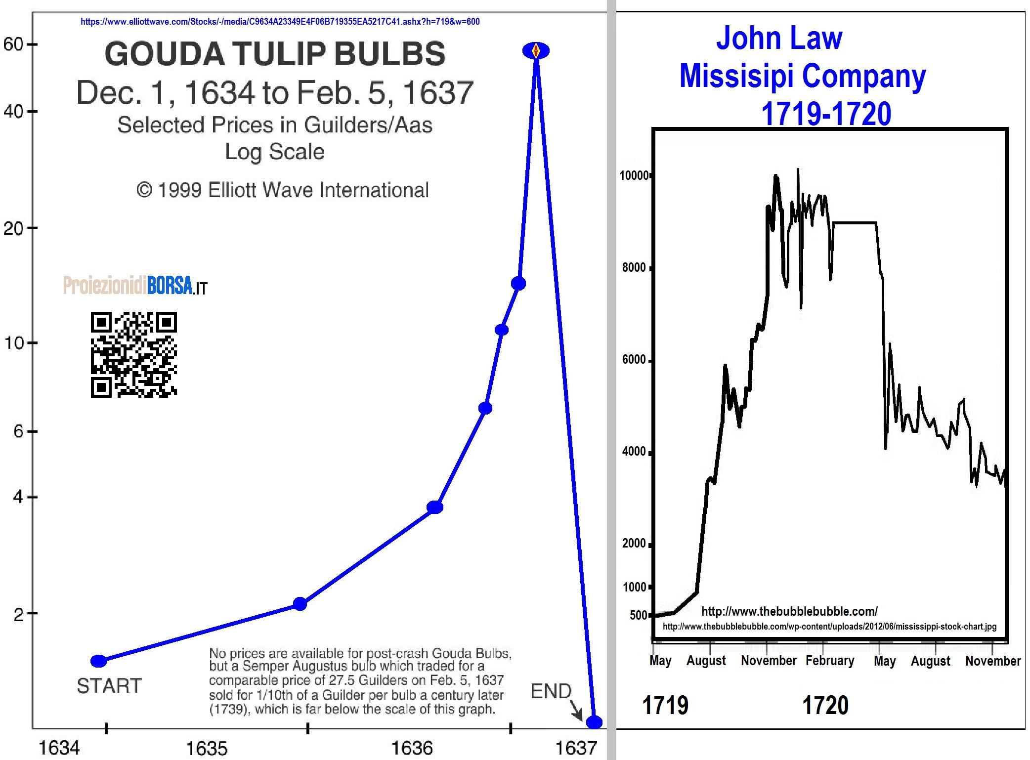 grafico a bolle bitcoin come funziona cfd fineco