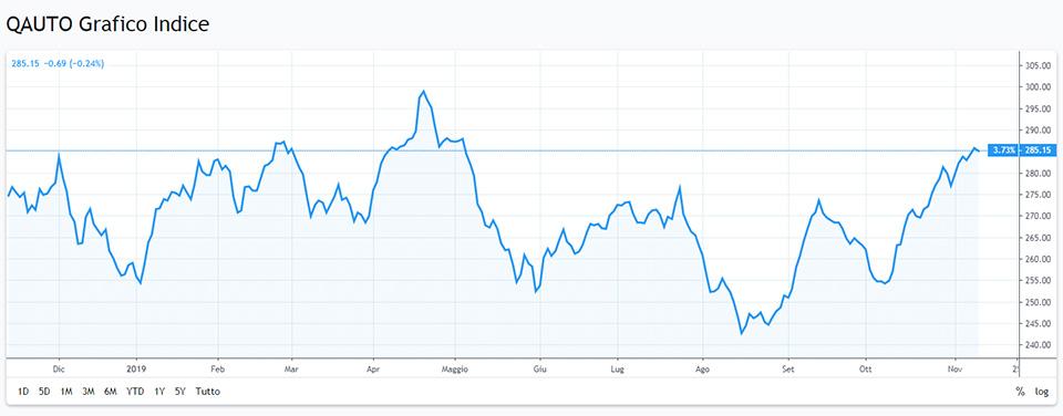 spacex azioni prezzo
